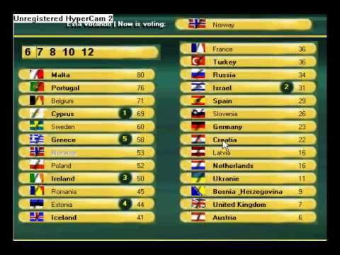 Voting Simulator for Eurovision Song Contest 2003