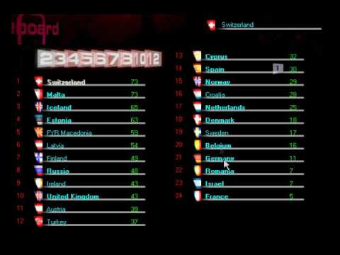 Voting Simulator for Eurovision Song Contest 2000